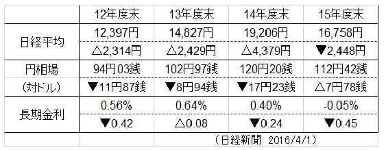 年度12~15年度株式比較