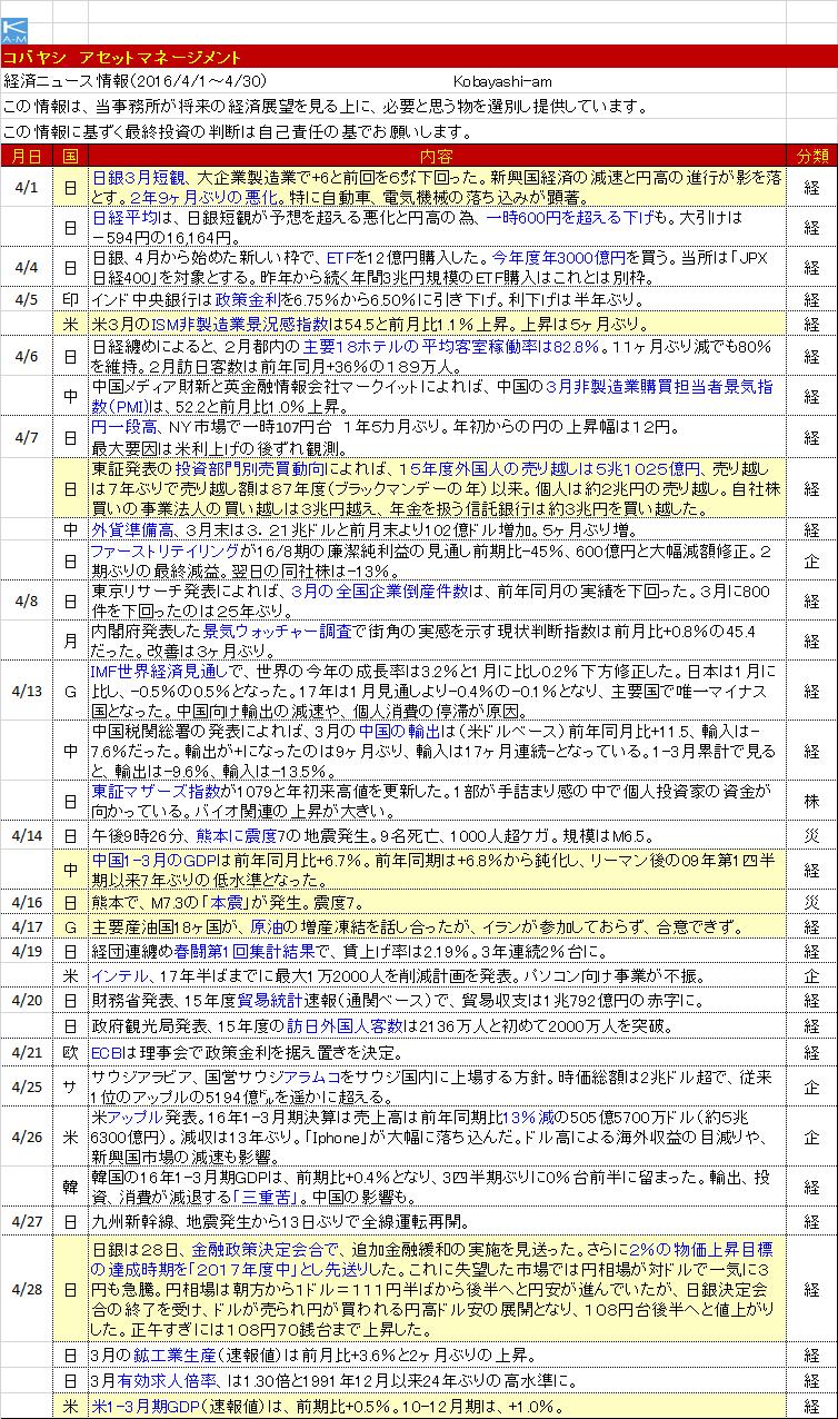 月報4月(経済情報)