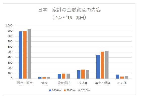 日本の金融資産('14~'16)