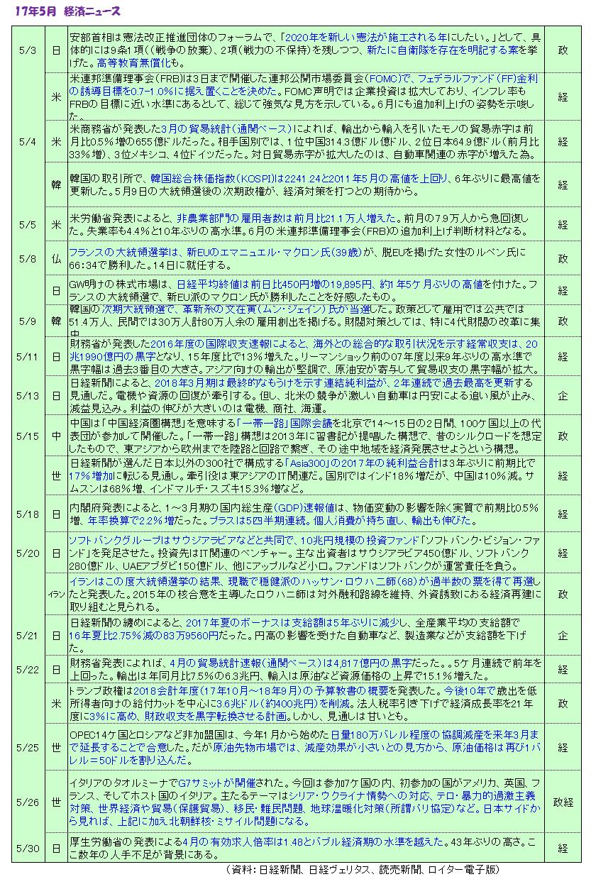 経済NEWS1705