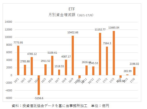 ETF・資金