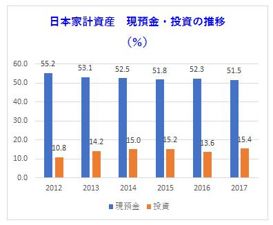 日本の家計資産