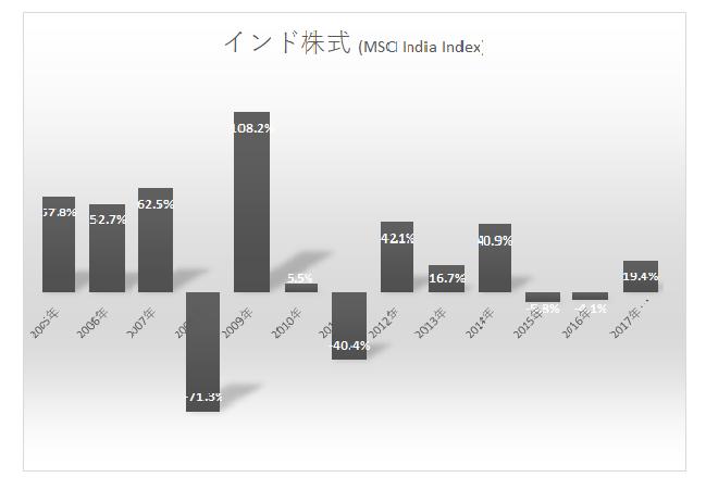インド株式