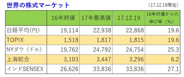 世界の株価17.12.19