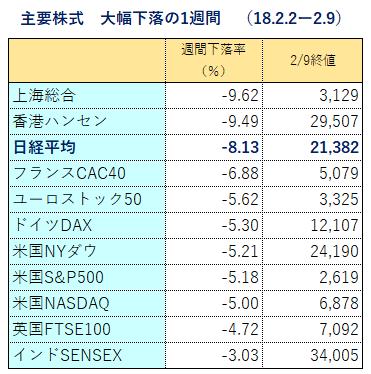 主要国 週間下落率(2.2-2.9)