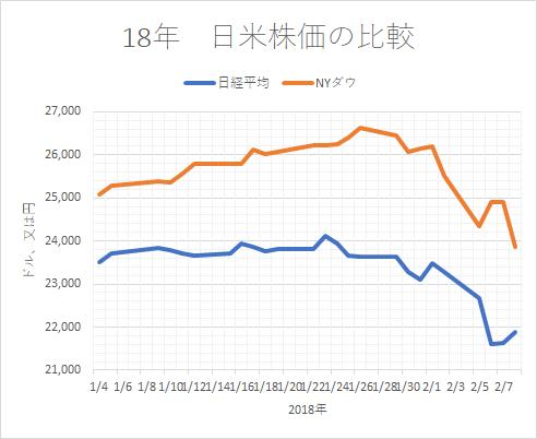 18年 日米株価比較()