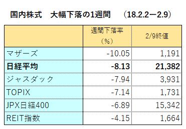 国内株式(2.2-2.9)