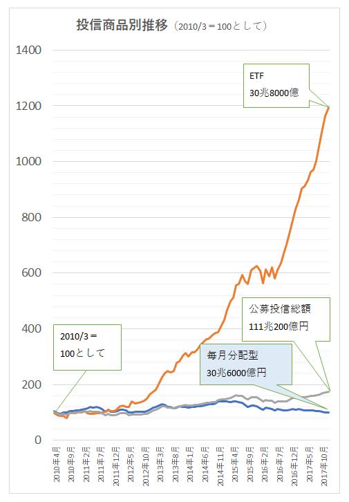 投信商品別推移(201003=100)