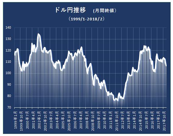 ドル円推移(99-18)