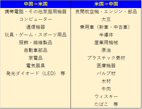 米中貿易品目