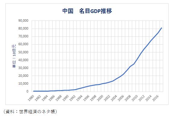 中国名目GDP