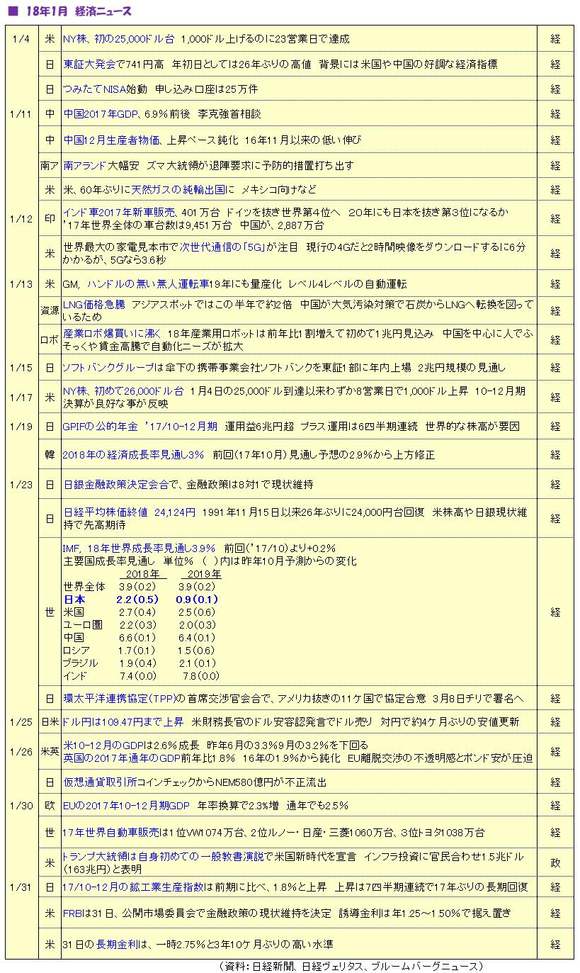 1801_経済ニュース