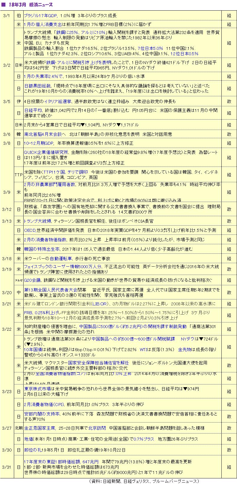 18年3月経済ニュース
