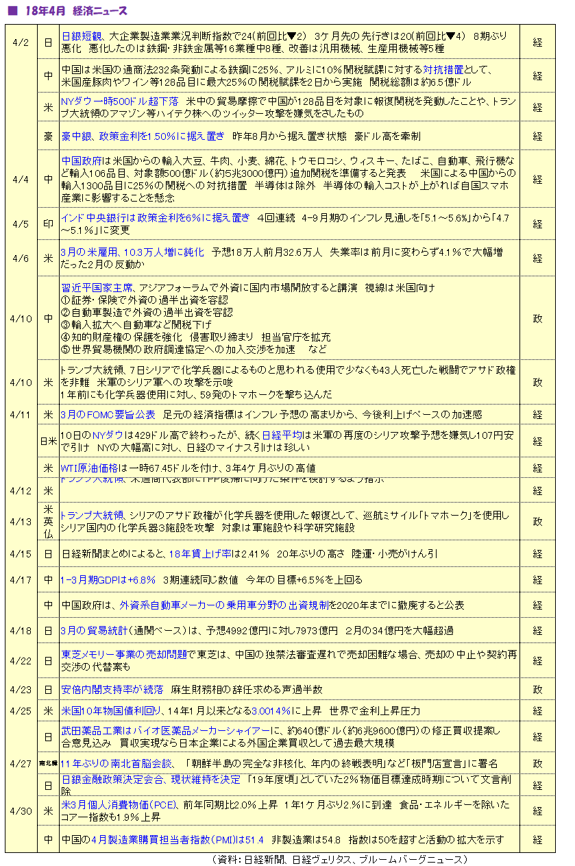 経済ニュース_1804