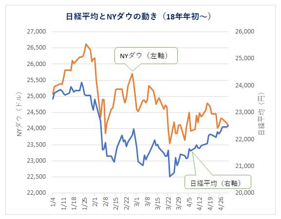 日経・ダウの動き(1801~)