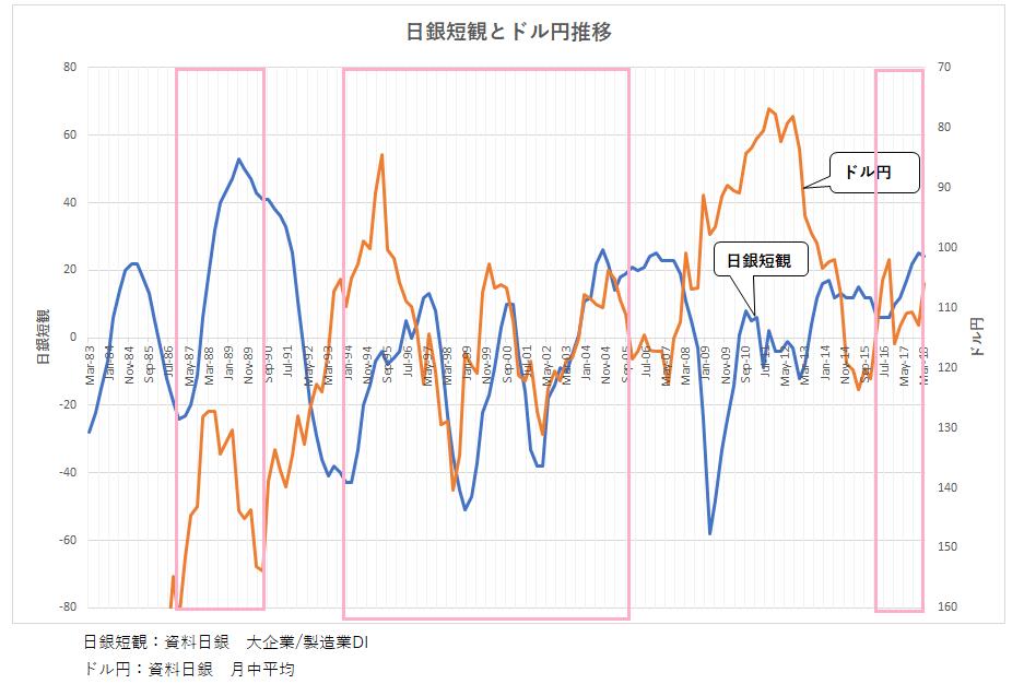 短観・ドル円(3)