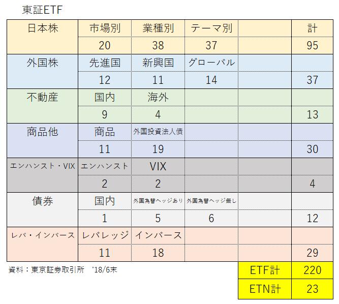 東証ETF(3)