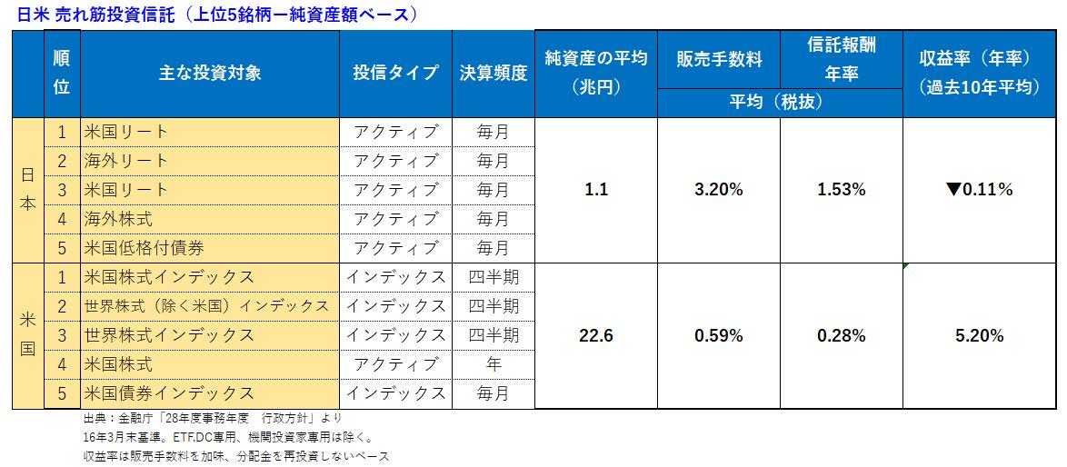 日米売れ筋比較(新)