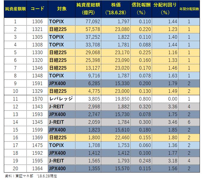東証ETF純資産ランキング_18.6.28