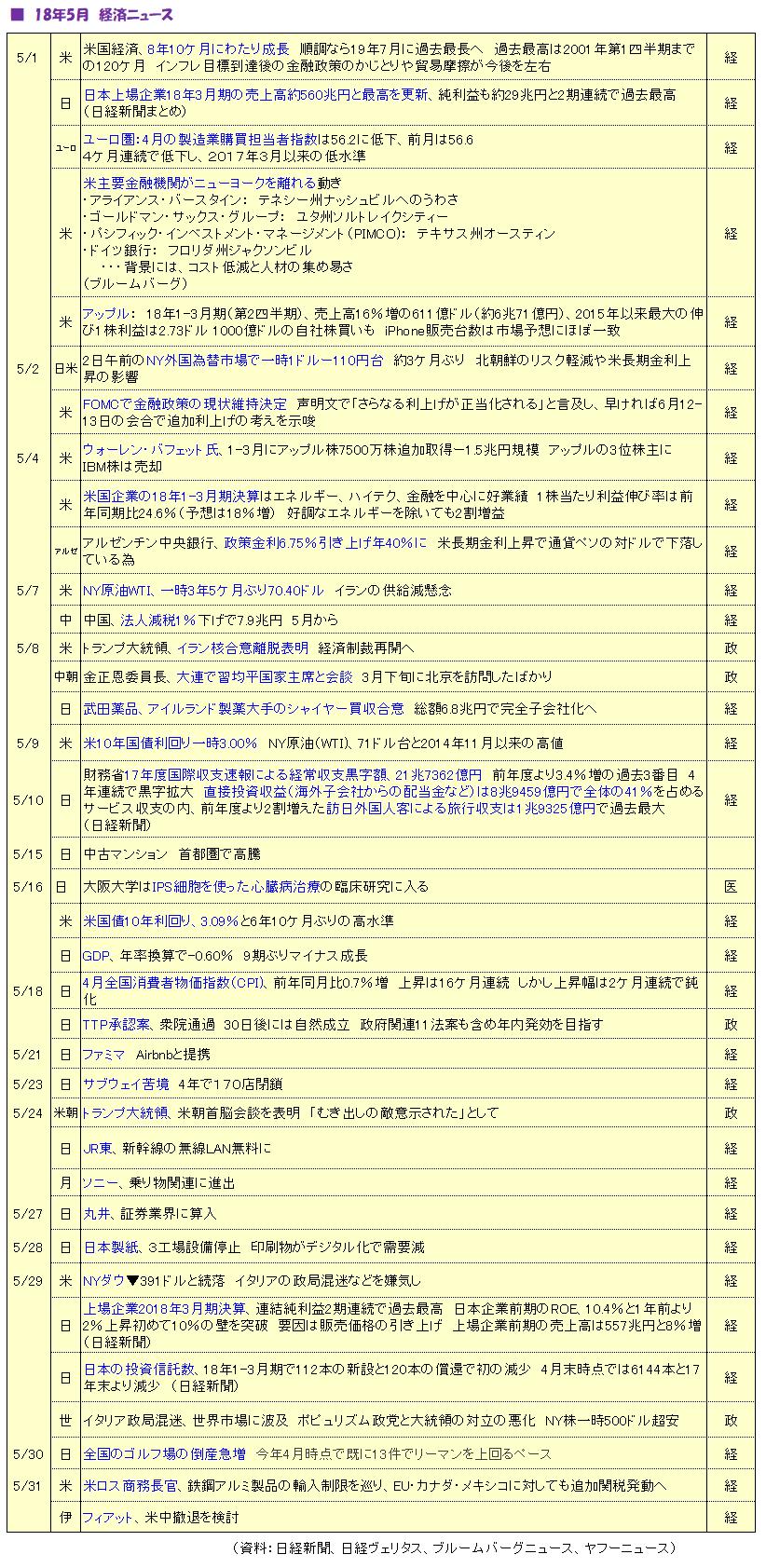 経済ニュース1806号