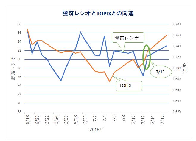 騰落レシオとTOPIX(180719)