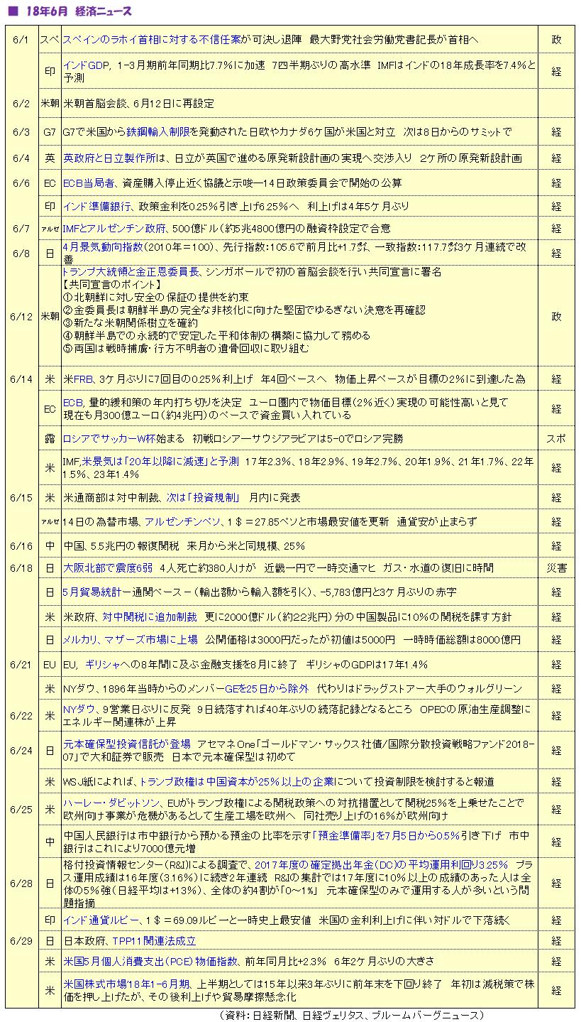 経済ニュース_1806