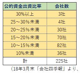 公的資金出資比率(1803)