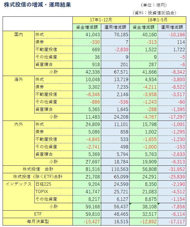 株式投信=資金増健と運用結果(1805現在)