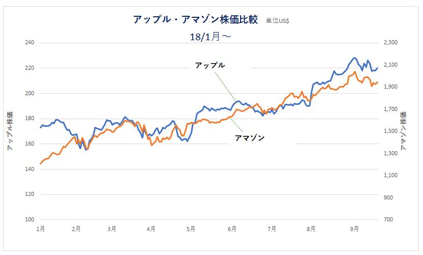 180921_アップル・アマゾン株価比較
