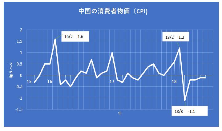 180926_中国の消費者物価
