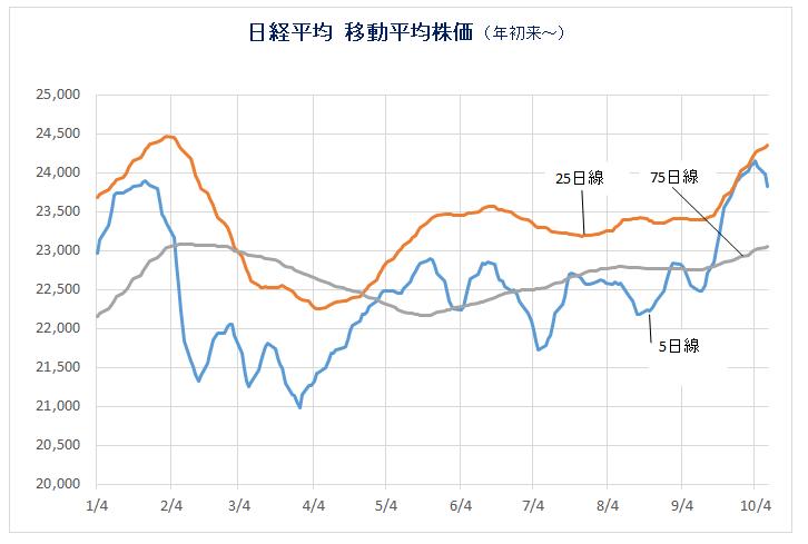 181009_日経平均移動平均線(3)