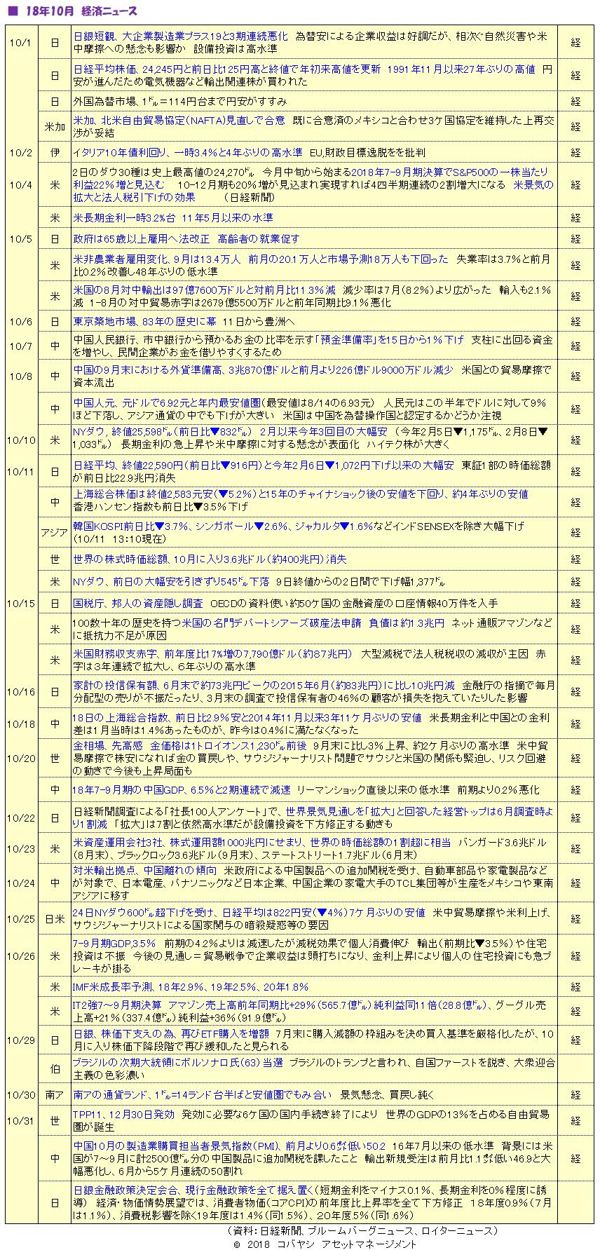 '1810_経済ニュース