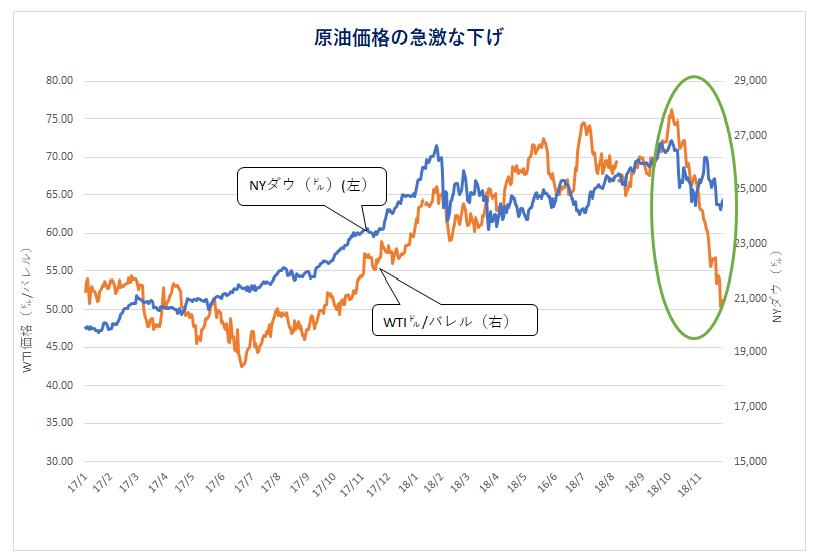 原油価格の急激な下げ