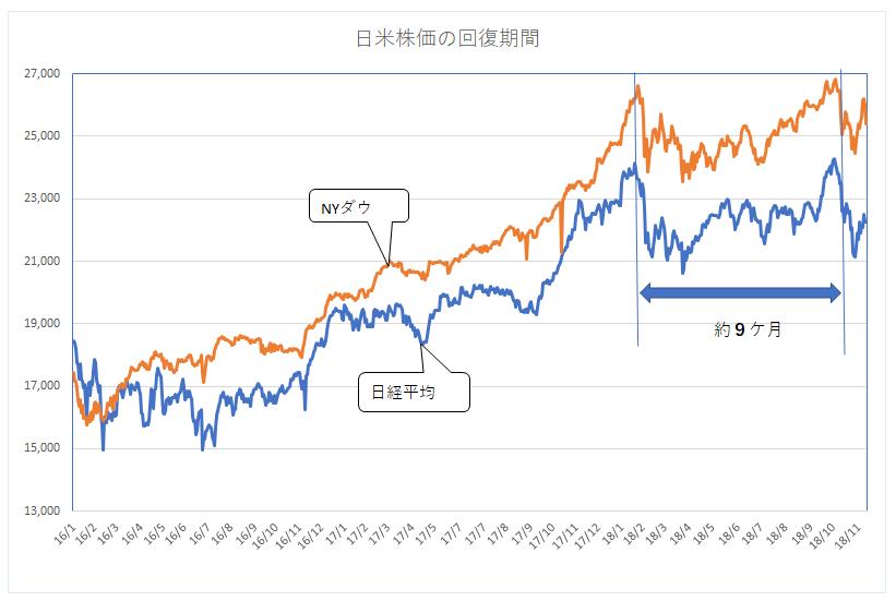 '181113_日米株価の回復