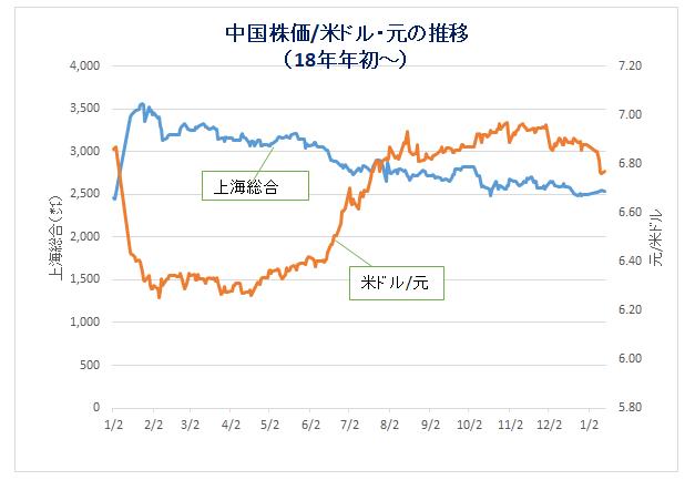 '190115_中国経済(2)