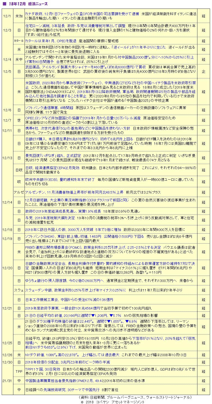 '18年12月経済ニュース(3)