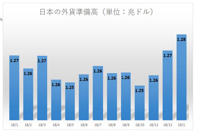 日本の外貨準備高(1901現在)