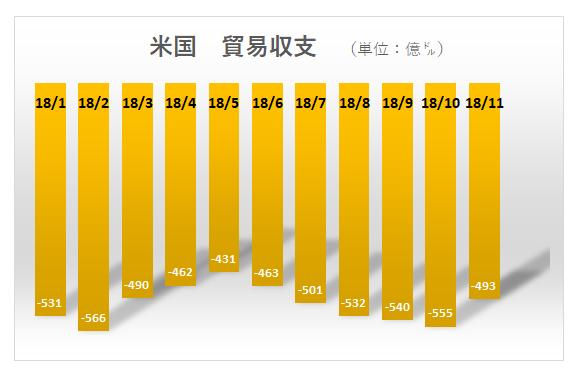 米国貿易収支(as of Nov 2018)