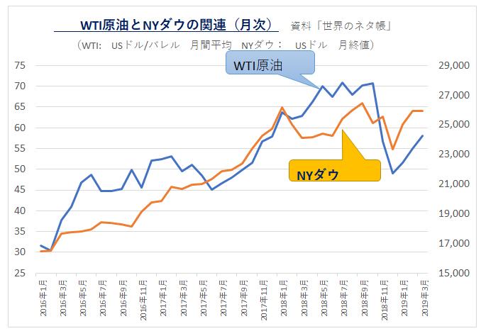 '1903-WTIとNYダウ