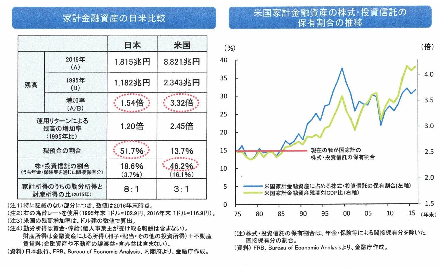 金融庁資料(2)