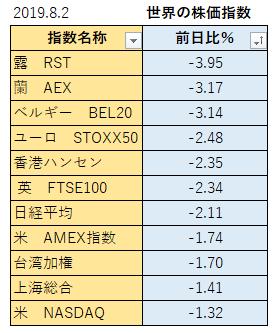190802_世界の株価