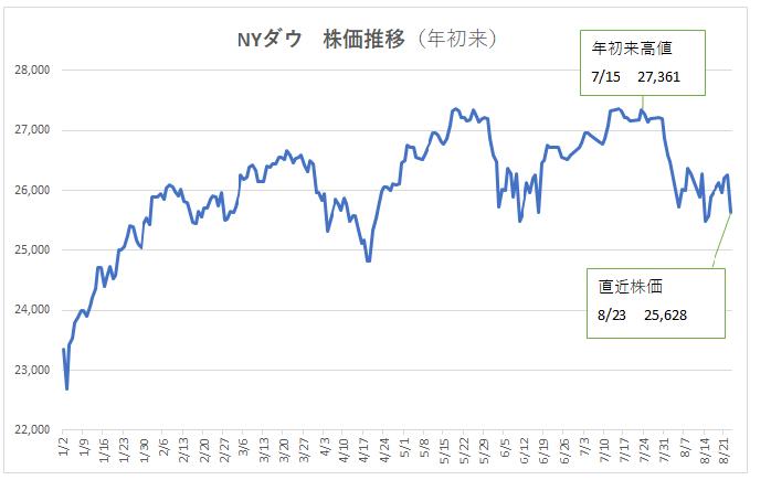 NYダウ株価推移(~190823)