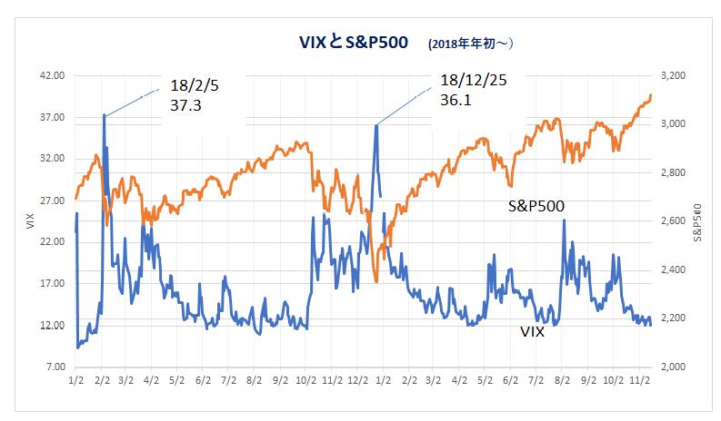 191119_VIXとS&P500