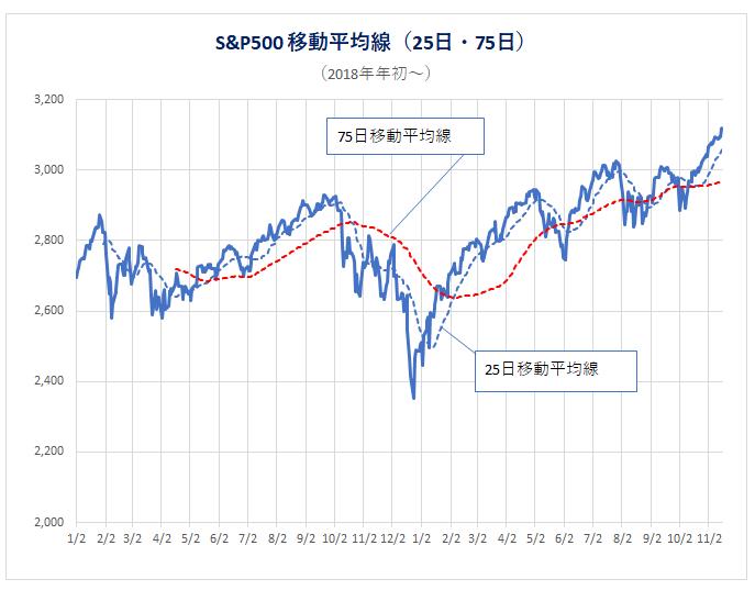 191120_S&P500移動平均線