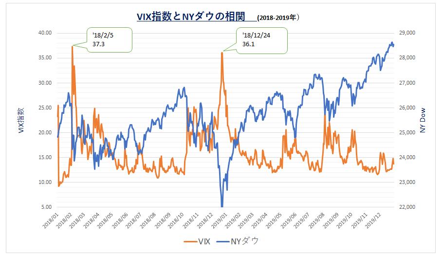 '200114_VIXと株式市場()