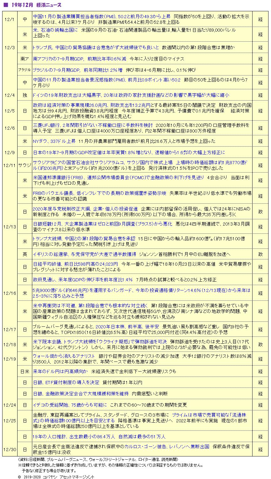 '2001_経済ニュース