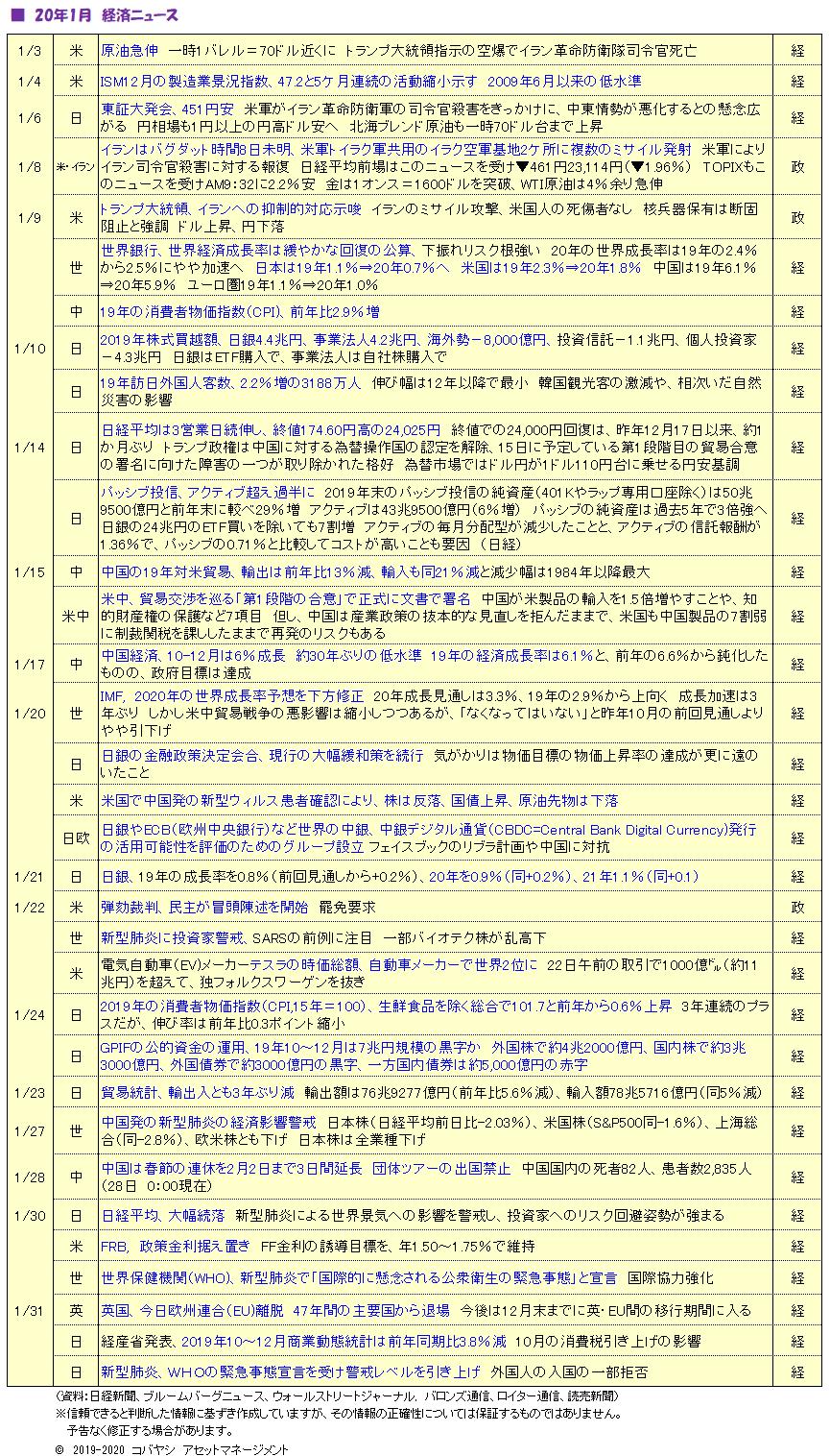 2002経済ニュース