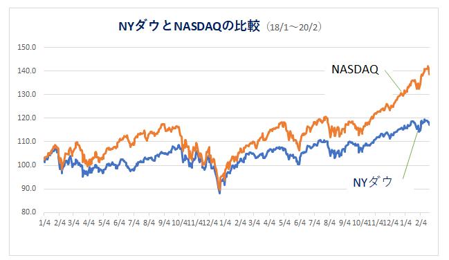 '200223_NYダウとNASDAQ