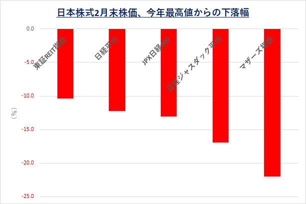 '200229_日本株式