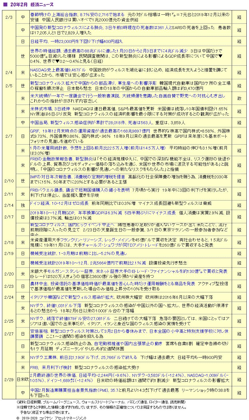 200301_経済ニュース